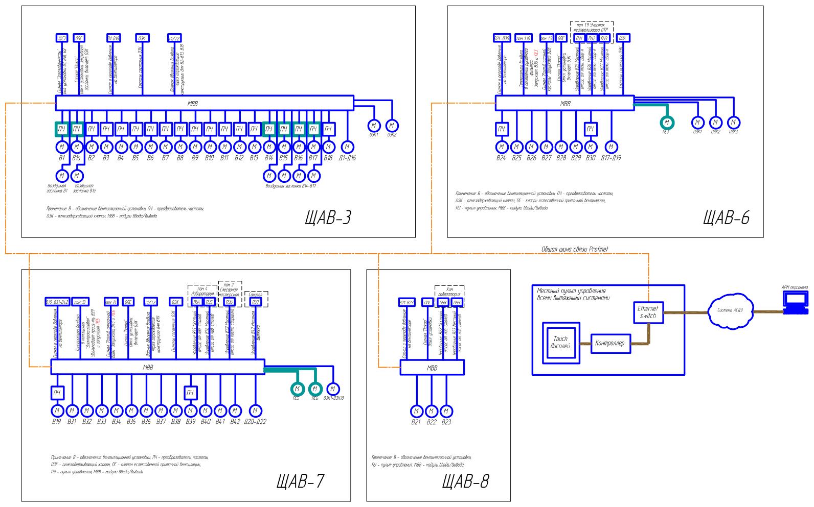 щит управления приточно-вытяжной вентиляцией схема